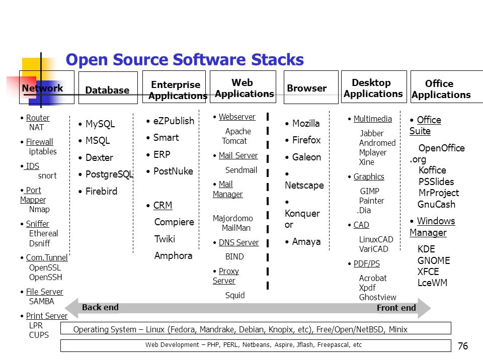 Open Source Software Stacks