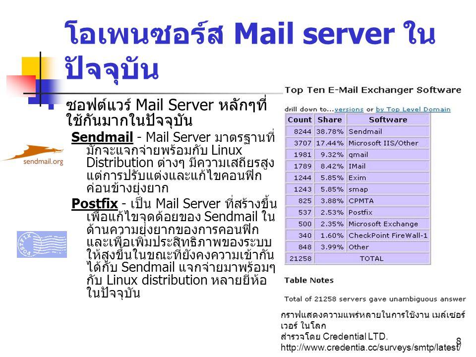 โอเพนซอร์ส Mail server ในปัจจุบัน