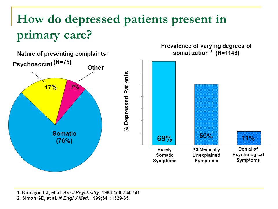 How do depressed patients present in primary care
