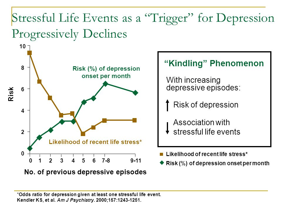 Stressful Life Events as a Trigger for Depression Progressively Declines