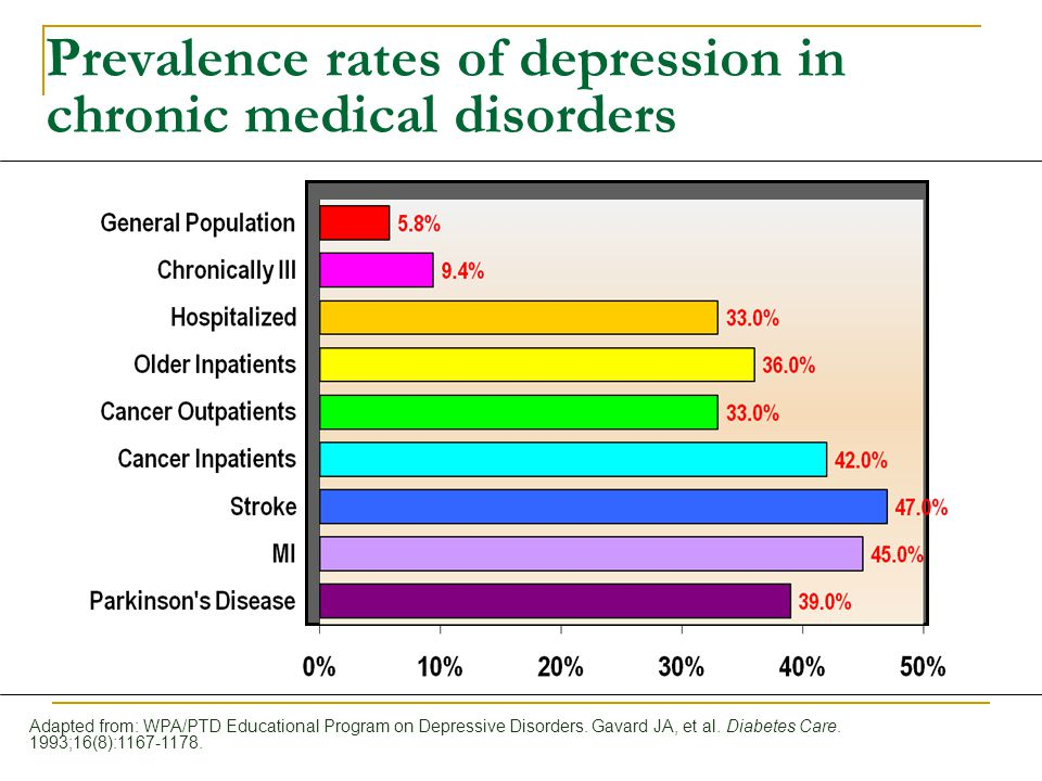 Prevalence rates of depression in chronic medical disorders