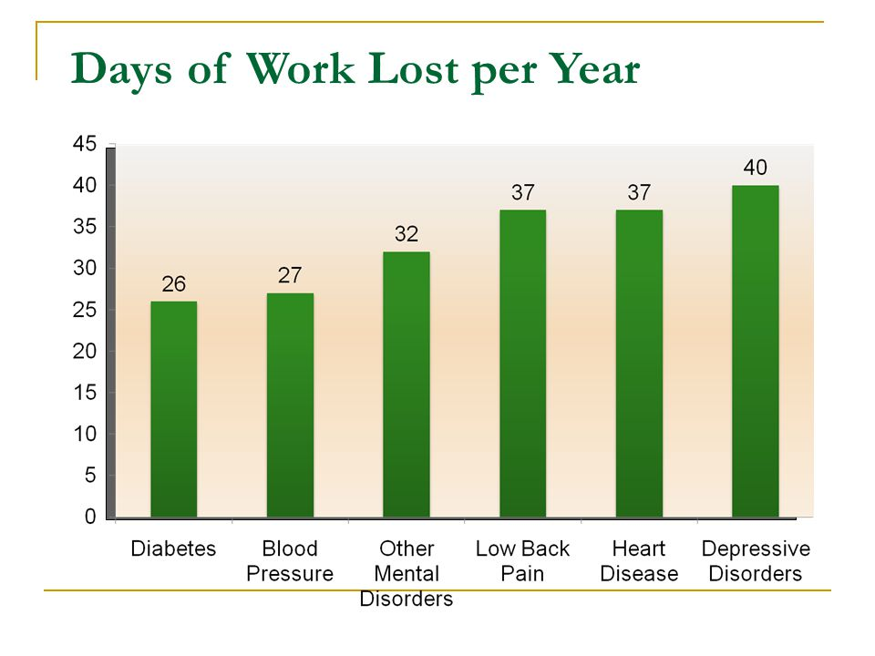 Days of Work Lost per Year