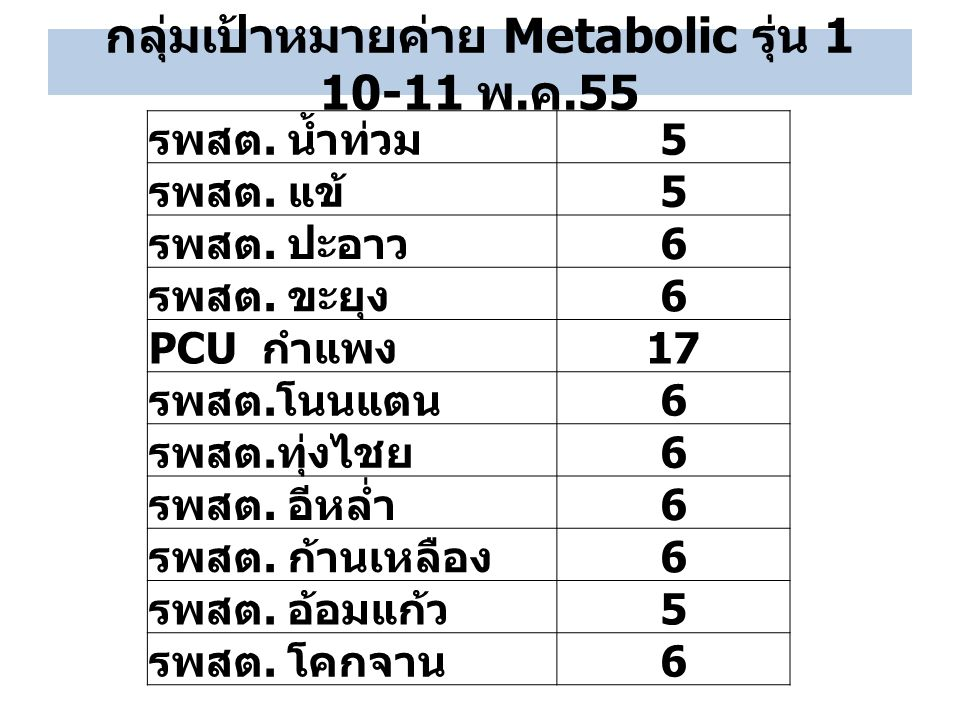 กลุ่มเป้าหมายค่าย Metabolic รุ่น 1 10-11 พ.ค.55