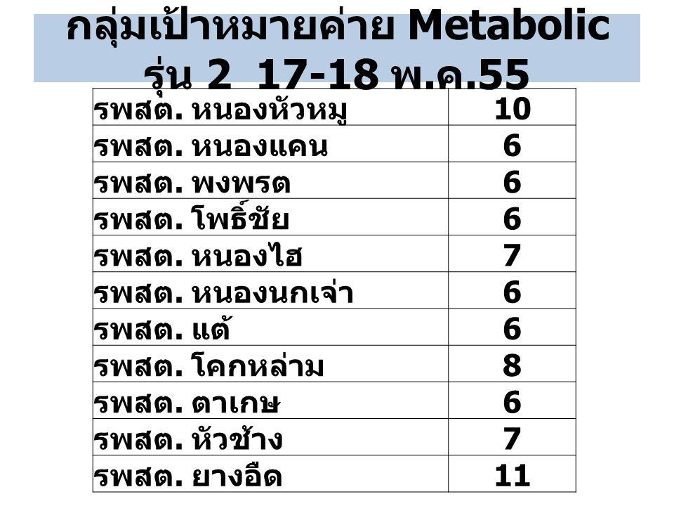 กลุ่มเป้าหมายค่าย Metabolic รุ่น 2 17-18 พ.ค.55