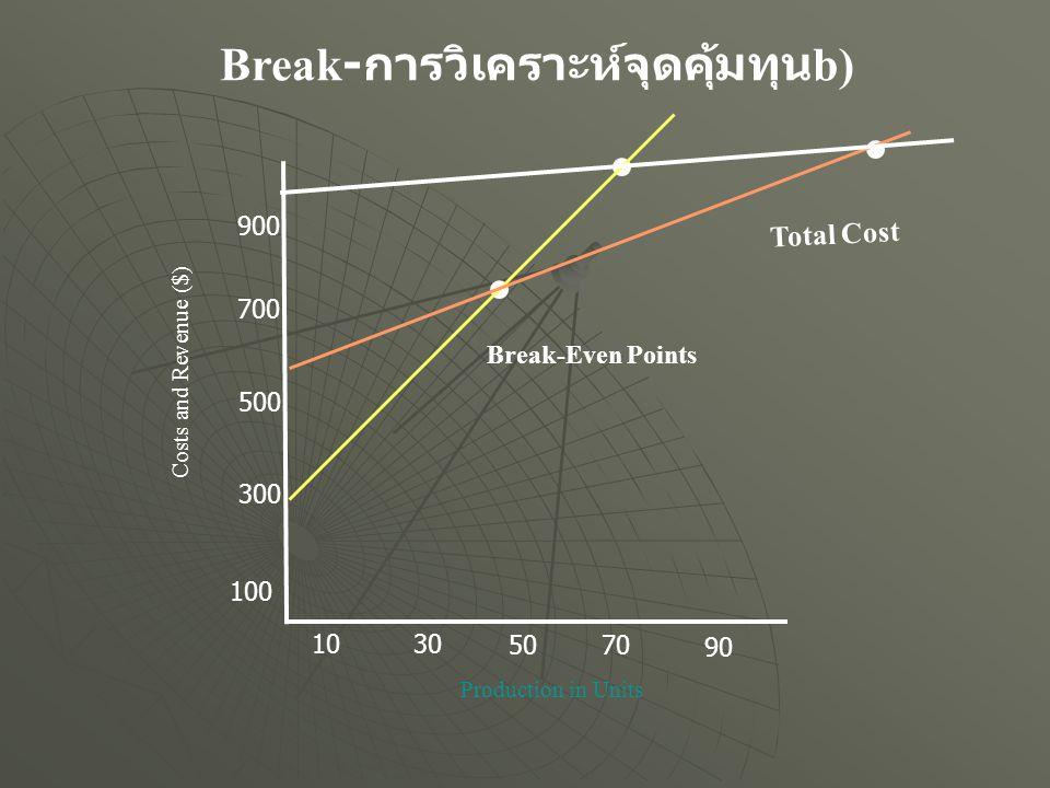 Break-การวิเคราะห์จุดคุ้มทุนb)