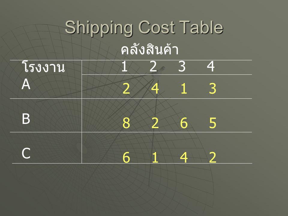 Shipping Cost Table คลังสินค้า 1 2 3 4 โรงงาน A 2 4 1 3 B 8 2 6 5 C
