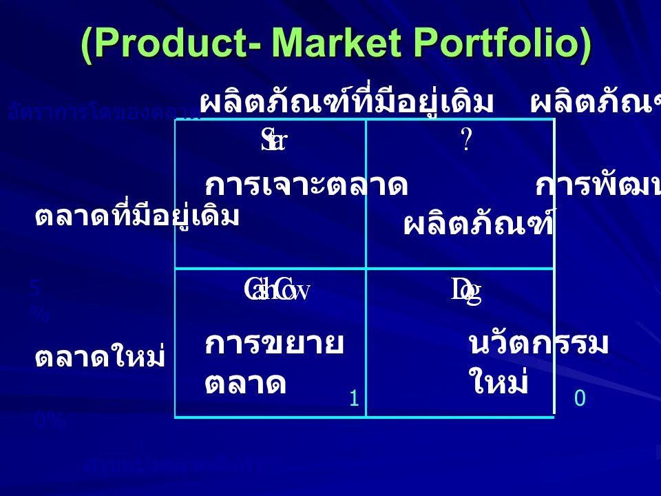(Product- Market Portfolio)