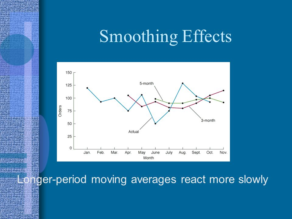 Smoothing Effects Longer-period moving averages react more slowly