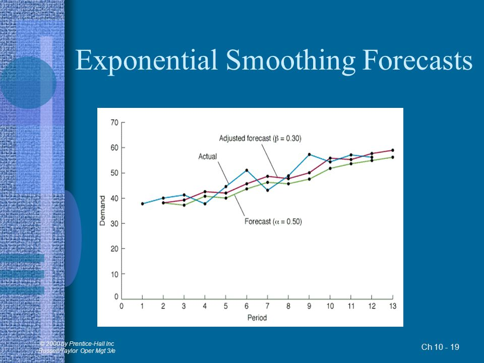 Exponential Smoothing Forecasts