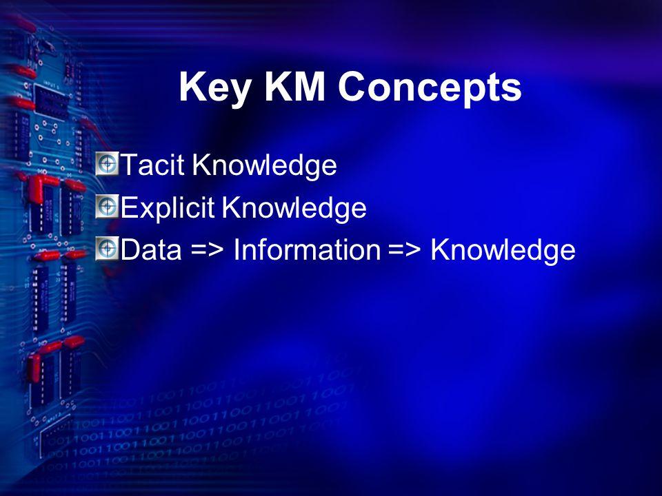 Key KM Concepts Tacit Knowledge Explicit Knowledge