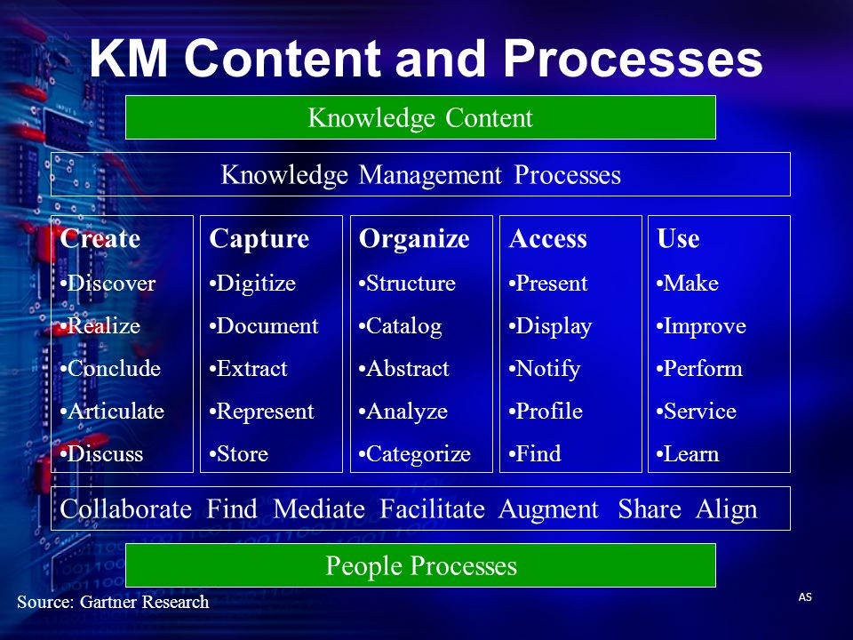 KM Content and Processes