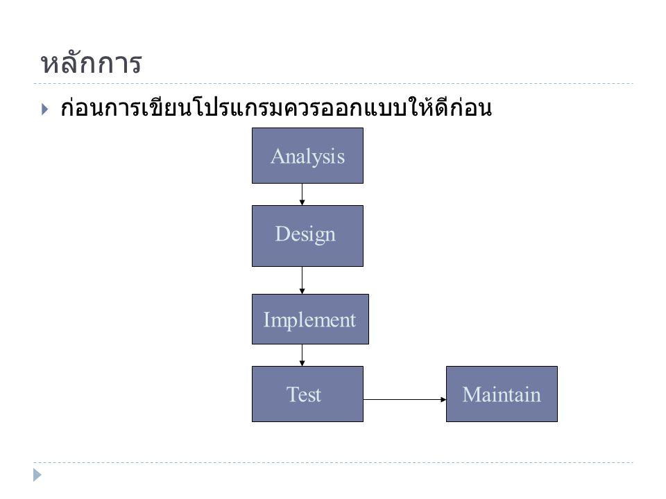 หลักการ ก่อนการเขียนโปรแกรมควรออกแบบให้ดีก่อน Analysis Design