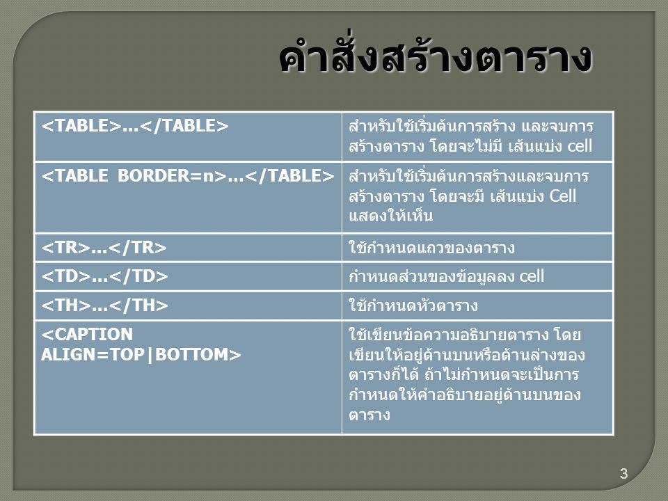 คำสั่งสร้างตาราง <TABLE>...</TABLE>