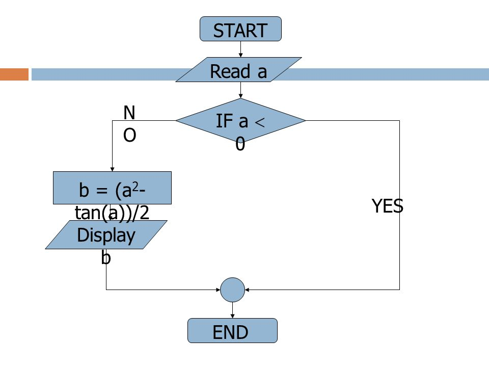 START Read a NO IF a  0 b = (a2-tan(a))/2 YES Display b END
