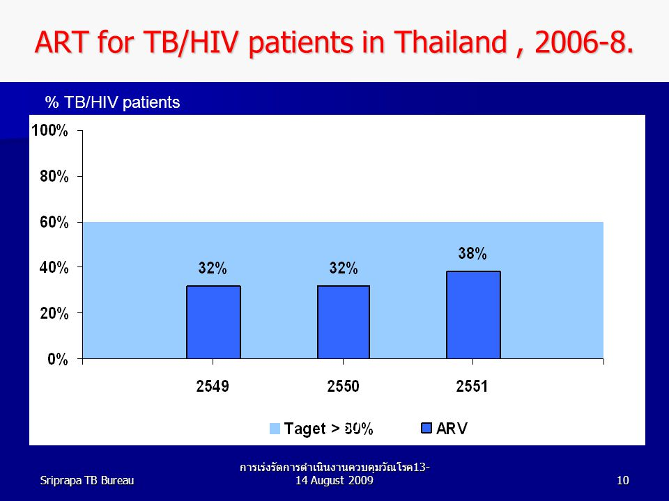 ART for TB/HIV patients in Thailand , 2006-8.