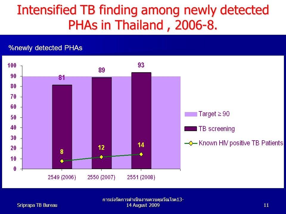 Intensified TB finding among newly detected PHAs in Thailand , 2006-8.