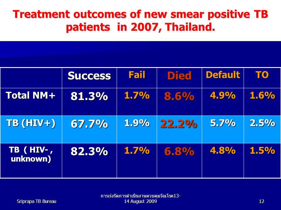 การเร่งรัดการดำเนินงานควบคุมวัณโรค13-14 August 2009
