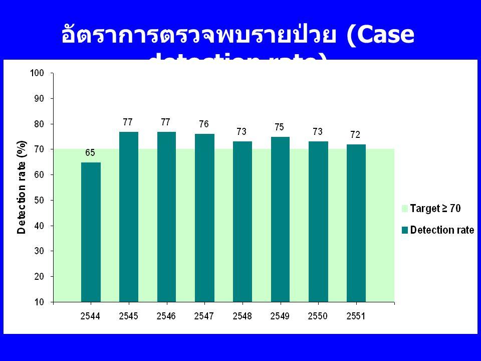 อัตราการตรวจพบรายป่วย (Case detection rate)
