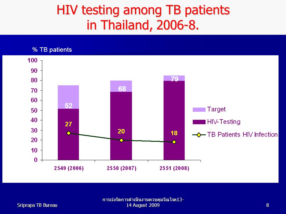 HIV testing among TB patients in Thailand, 2006-8.