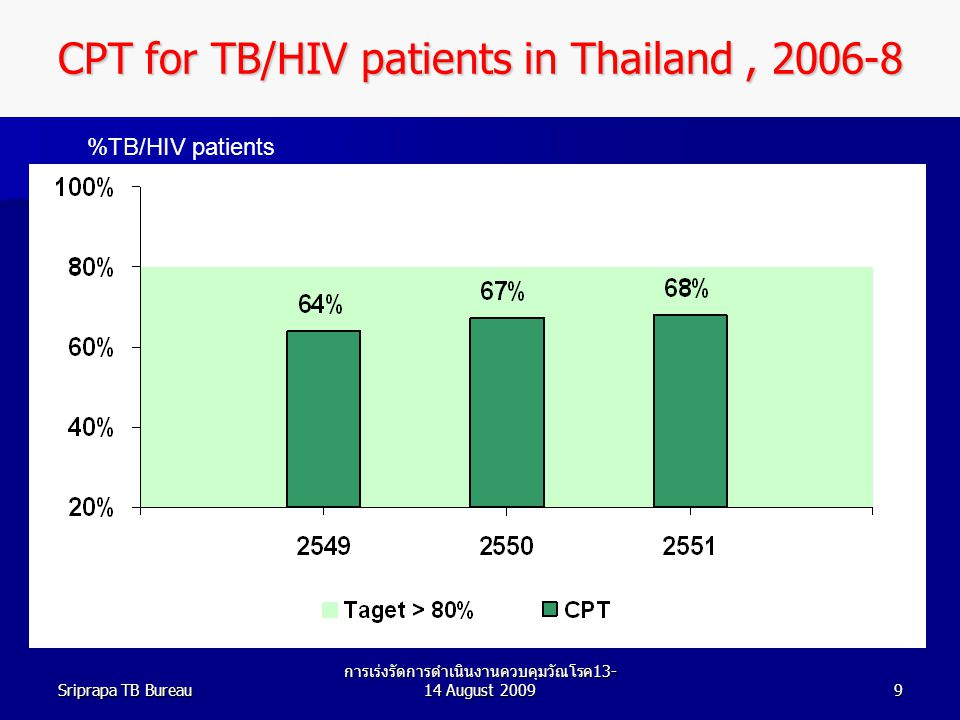 CPT for TB/HIV patients in Thailand , 2006-8