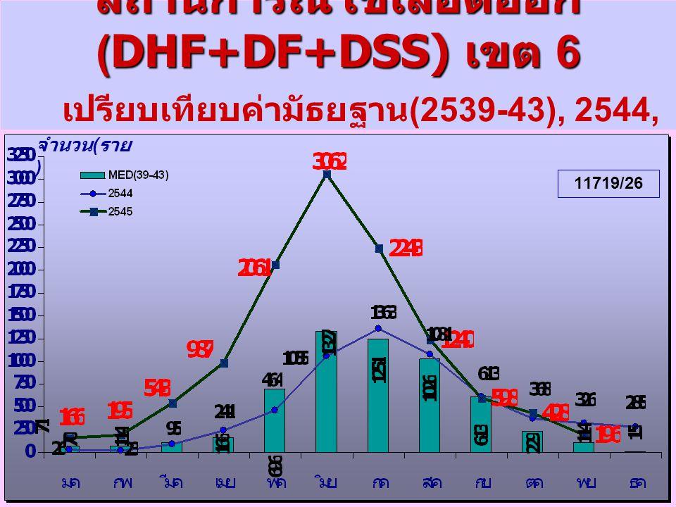 สถานการณ์ไข้เลือดออก(DHF+DF+DSS) เขต 6 เปรียบเทียบค่ามัธยฐาน(2539-43), 2544, มค.- พย.2545(สัปดาหที่48)