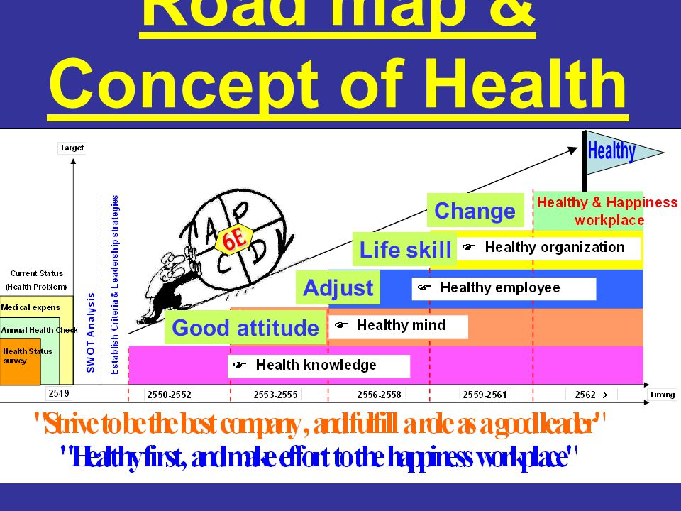 Road map & Concept of Health