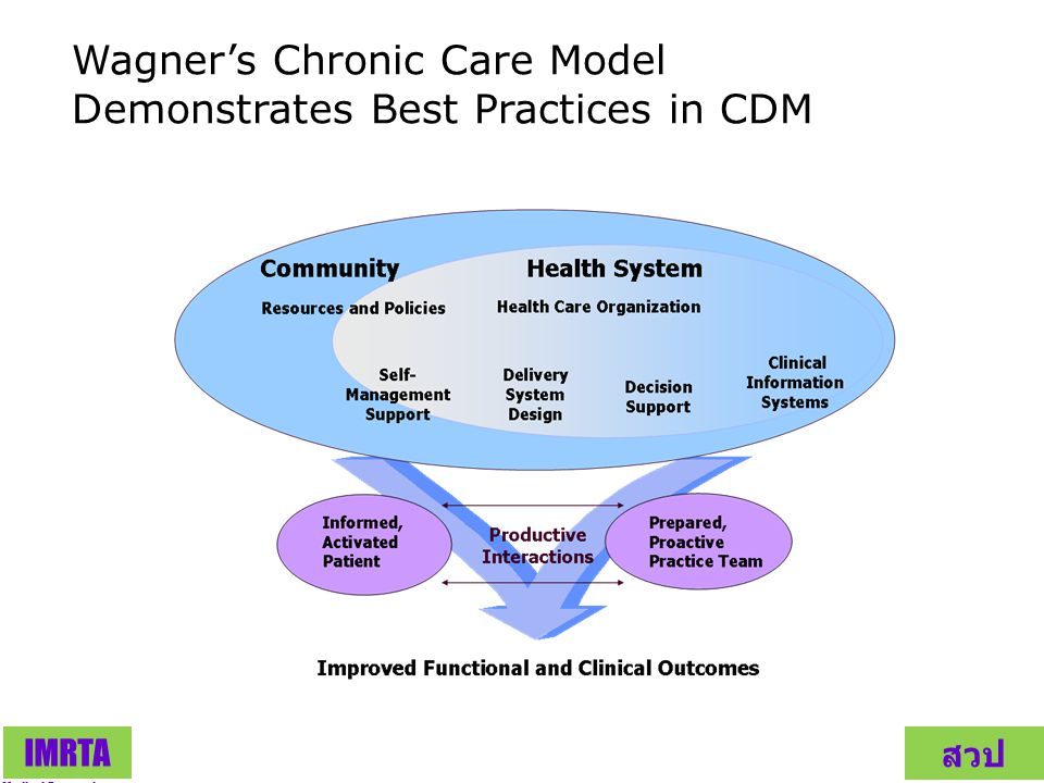 Wagner's Chronic Care Model Demonstrates Best Practices in CDM