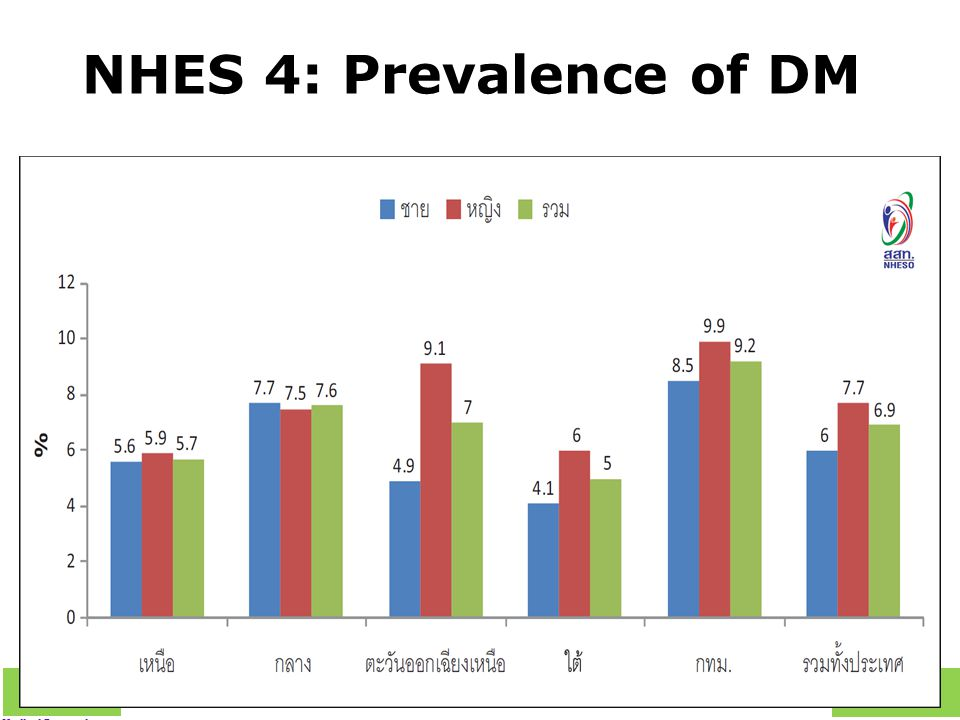 NHES 4: Prevalence of DM
