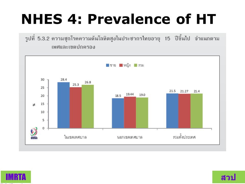 NHES 4: Prevalence of HT