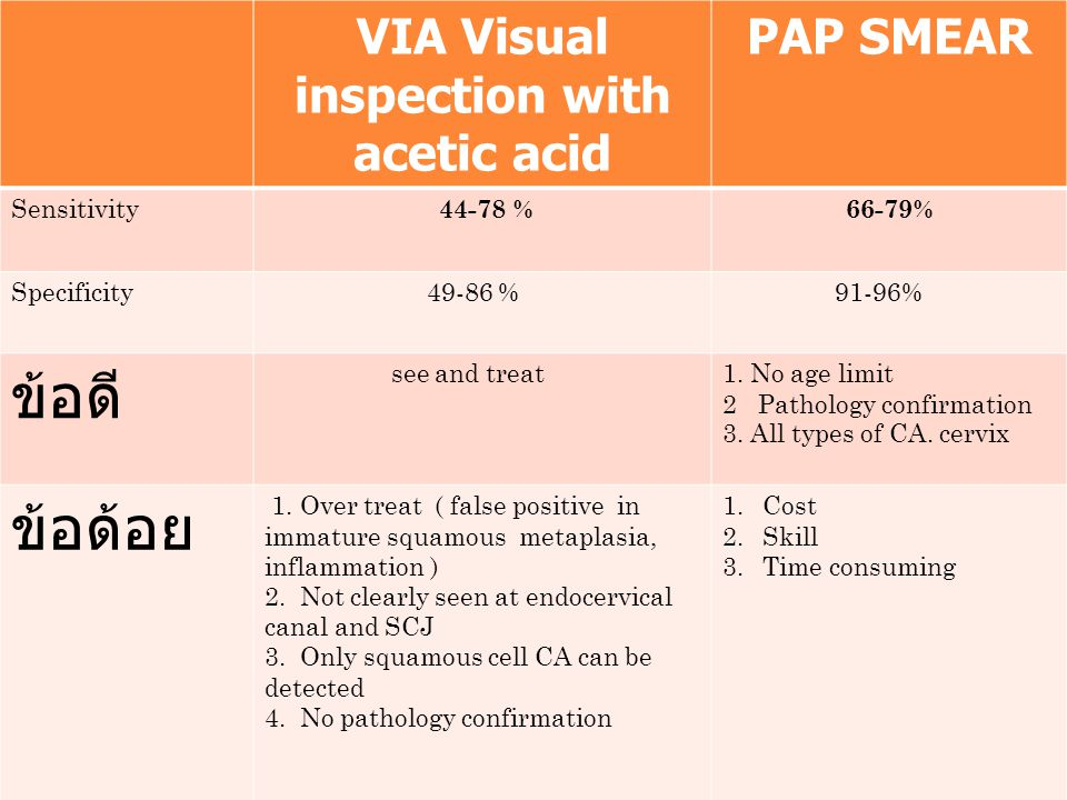 VIA Visual inspection with acetic acid