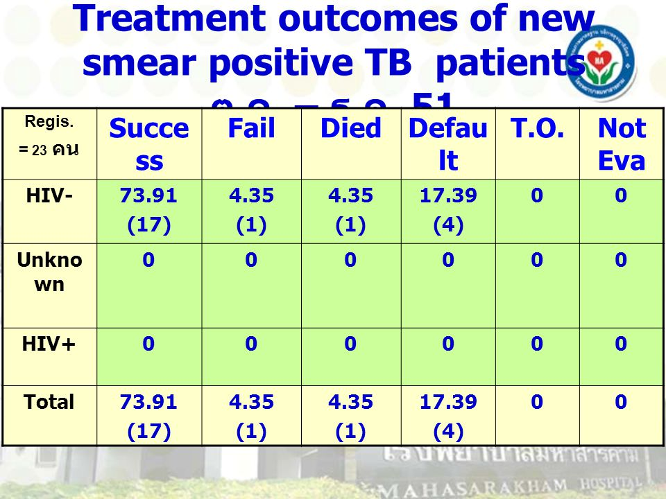 Treatment outcomes of new smear positive TB patients ต.ค. – ธ.ค. 51