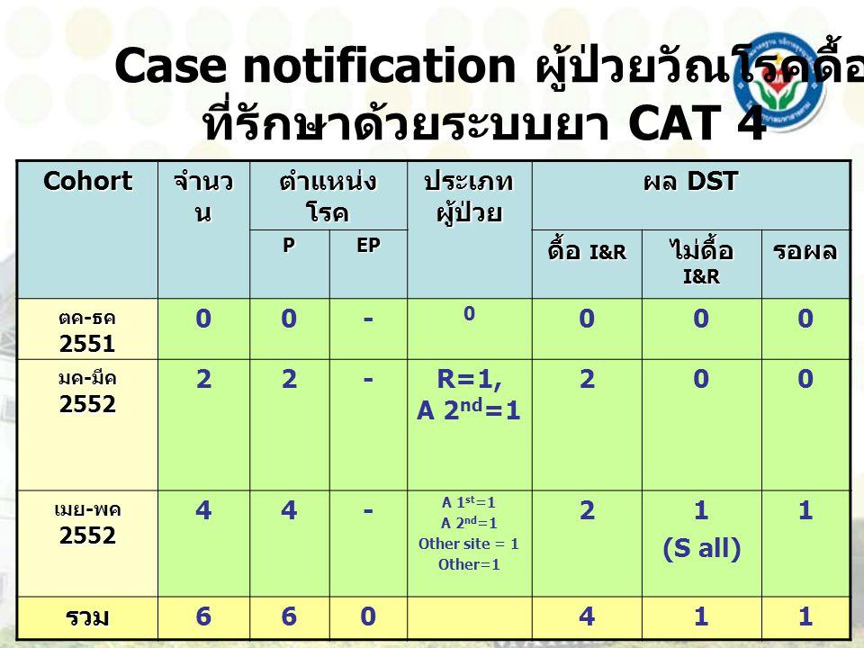 Case notification ผู้ป่วยวัณโรคดื้อยา ปี 2552 ที่รักษาด้วยระบบยา CAT 4