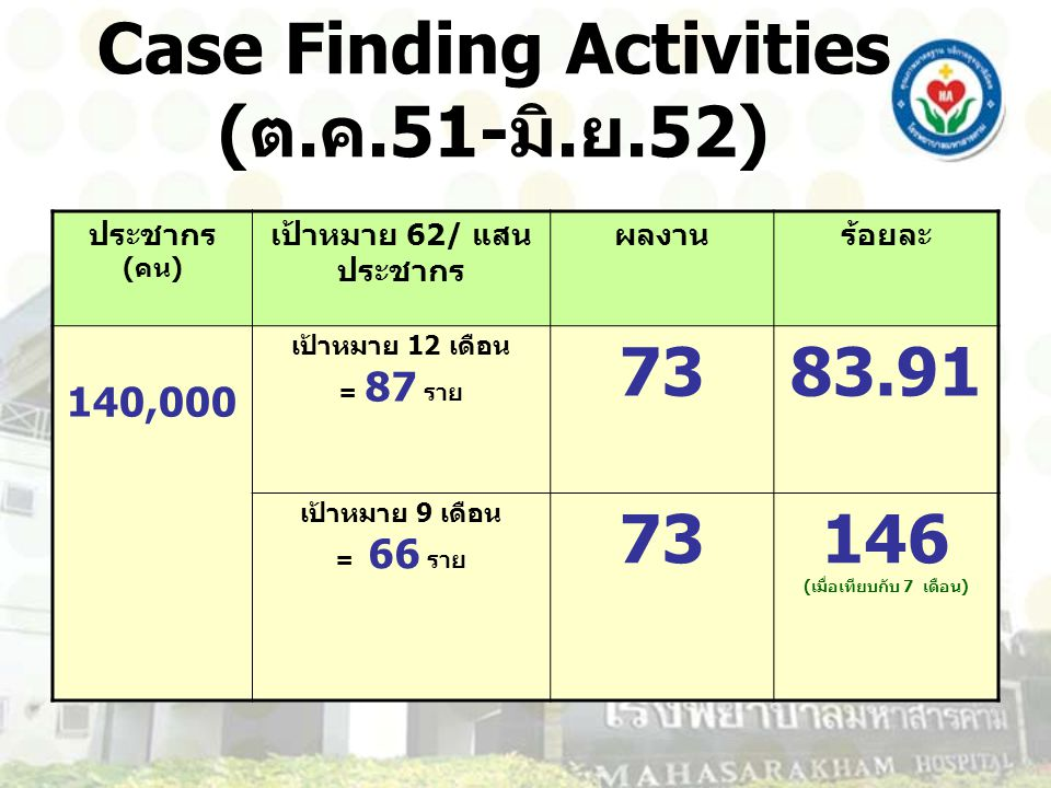 Case Finding Activities (ต.ค.51-มิ.ย.52)