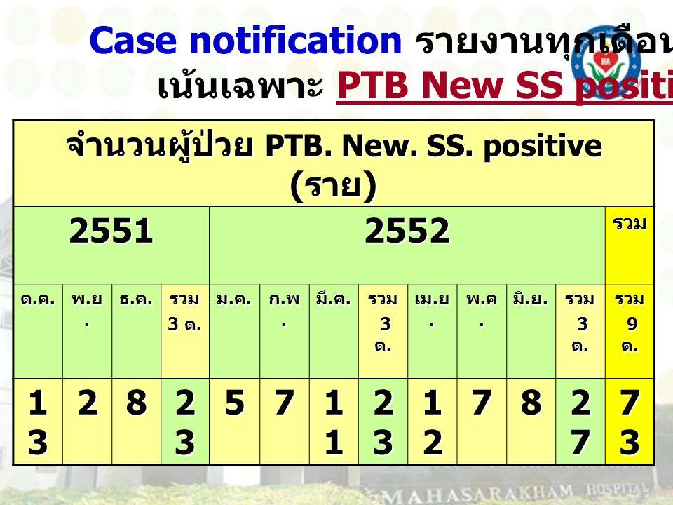 จำนวนผู้ป่วย PTB. New. SS. positive (ราย)
