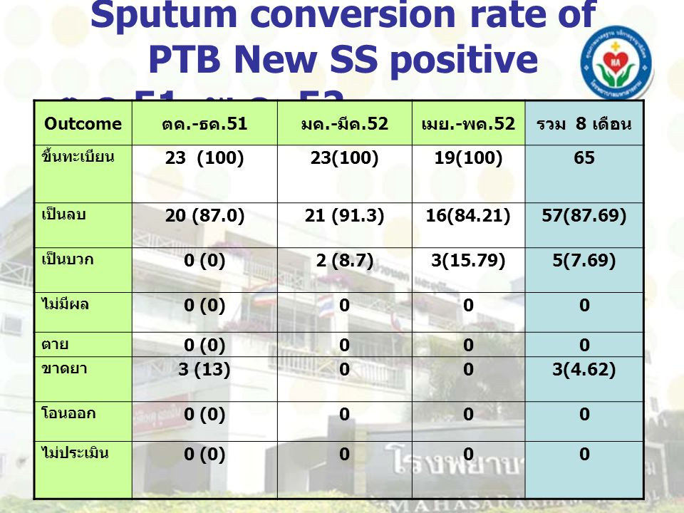 Sputum conversion rate of PTB New SS positive ต. ค. 51–พ. ค