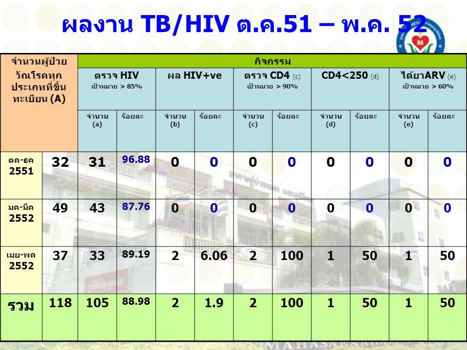 วัณโรคทุกประเภทที่ขึ้นทะเบียน (A)
