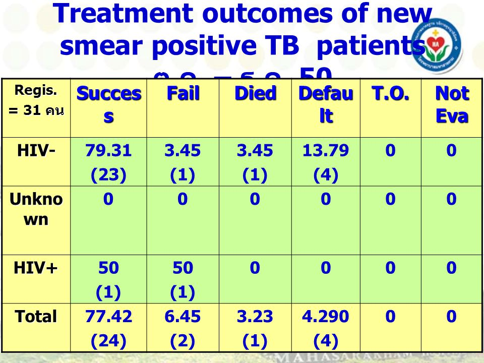 Treatment outcomes of new smear positive TB patients ต.ค. – ธ.ค. 50