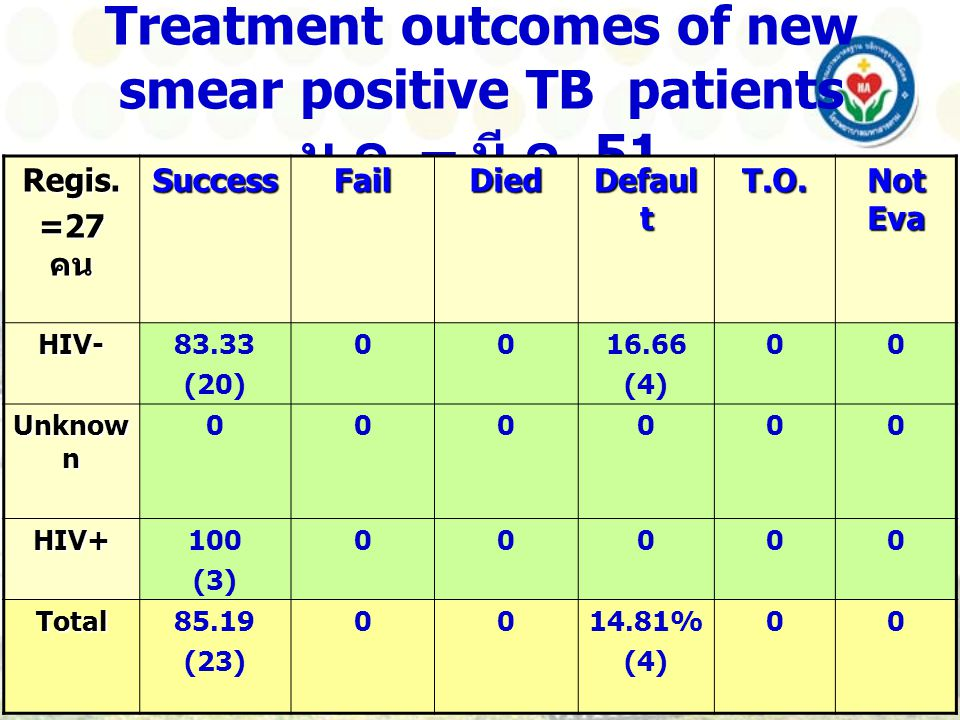 Treatment outcomes of new smear positive TB patients ม.ค. – มี.ค. 51