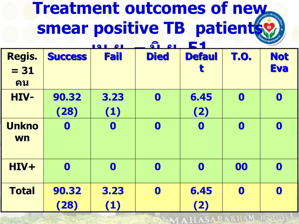 Treatment outcomes of new smear positive TB patients เม.ย. – มิ.ย. 51
