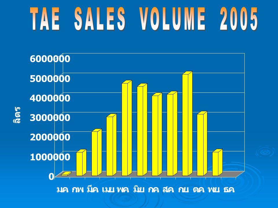 TAE SALES VOLUME 2005 1000000. 2000000. 3000000. 4000000. 5000000. 6000000. ลิตร. ม. . ค.