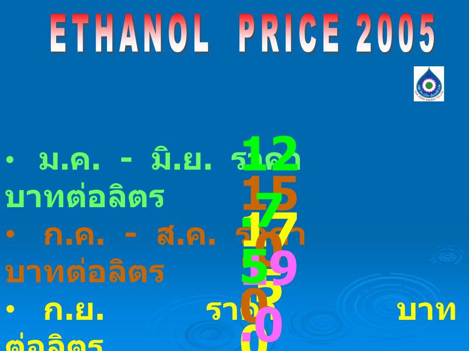 ETHANOL PRICE 2005 12.75. ม.ค. - มิ.ย. ราคา บาทต่อลิตร. ก.ค. - ส.ค. ราคา บาทต่อลิตร.