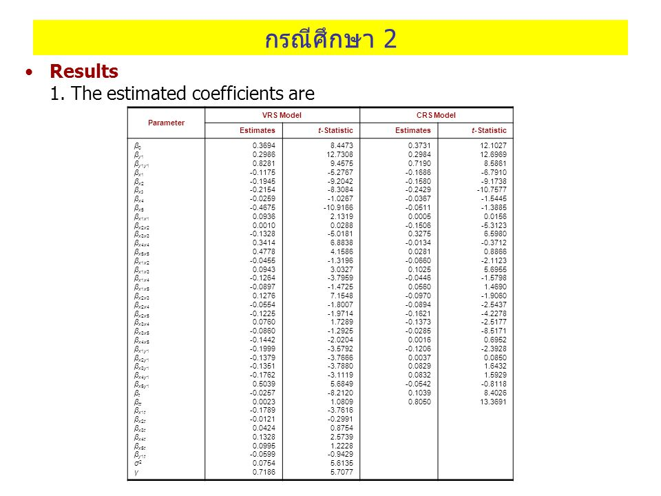 กรณีศึกษา 2 Results 1. The estimated coefficients are Parameter