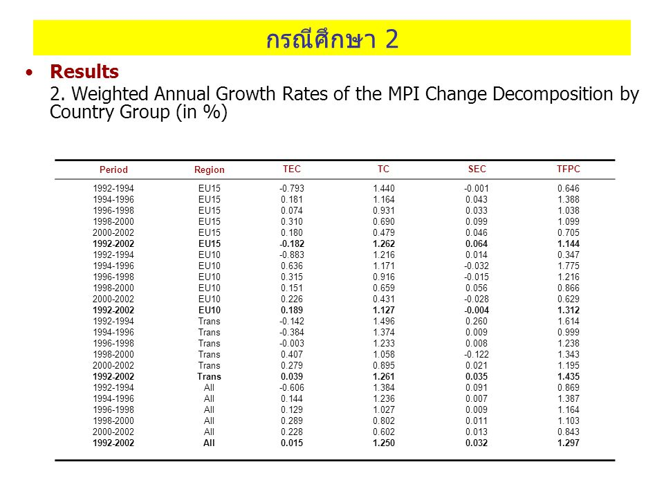 กรณีศึกษา 2 Results. 2. Weighted Annual Growth Rates of the MPI Change Decomposition by Country Group (in %)