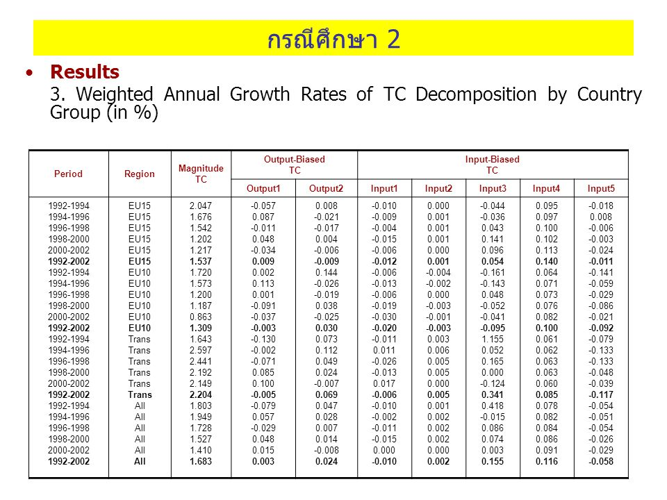กรณีศึกษา 2 Results. 3. Weighted Annual Growth Rates of TC Decomposition by Country Group (in %) Period.