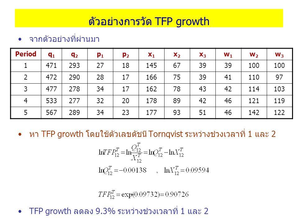 ตัวอย่างการวัด TFP growth