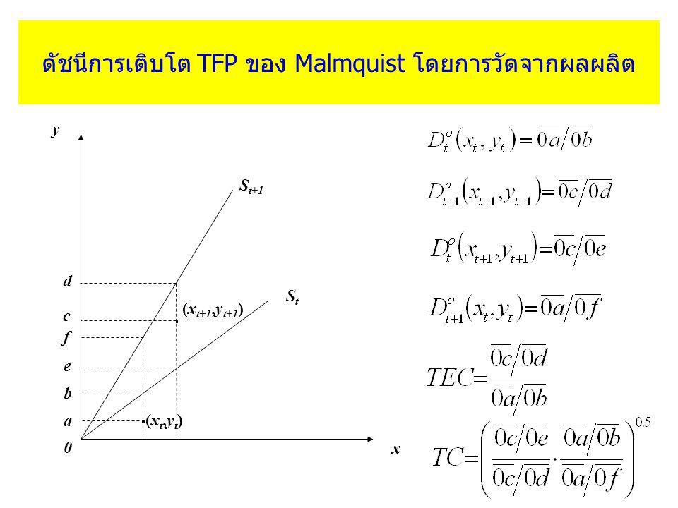 ดัชนีการเติบโต TFP ของ Malmquist โดยการวัดจากผลผลิต