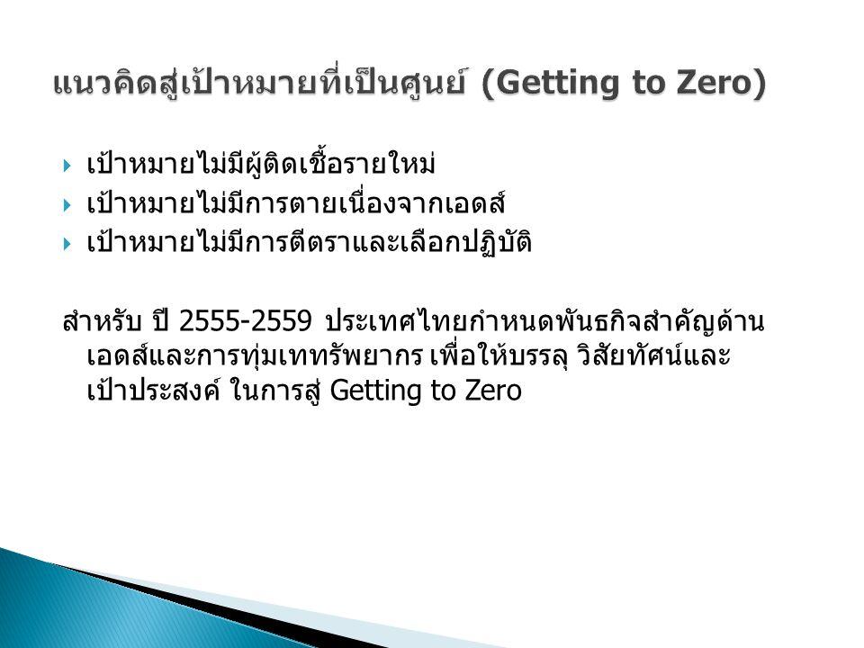 แนวคิดสู่เป้าหมายที่เป็นศูนย์ (Getting to Zero)