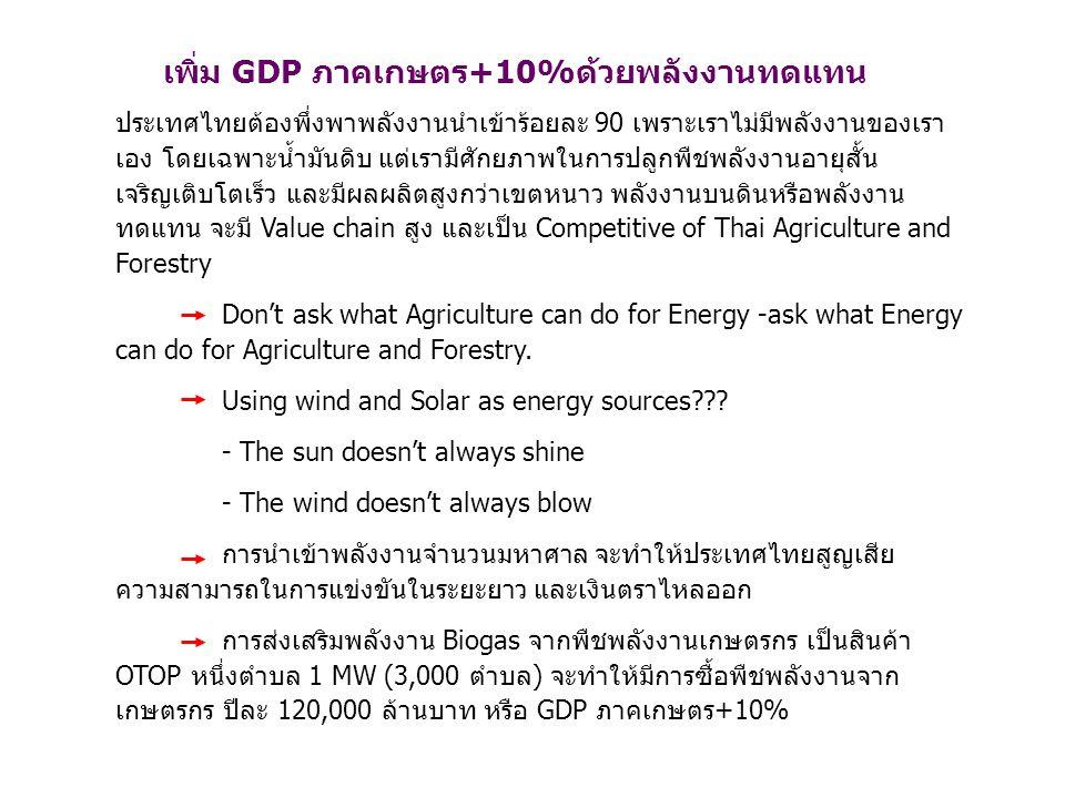เพิ่ม GDP ภาคเกษตร+10%ด้วยพลังงานทดแทน
