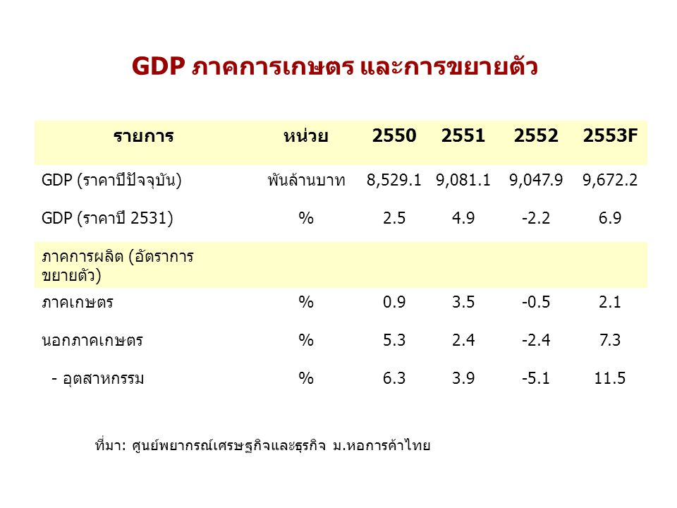 GDP ภาคการเกษตร และการขยายตัว