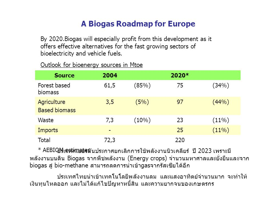 A Biogas Roadmap for Europe